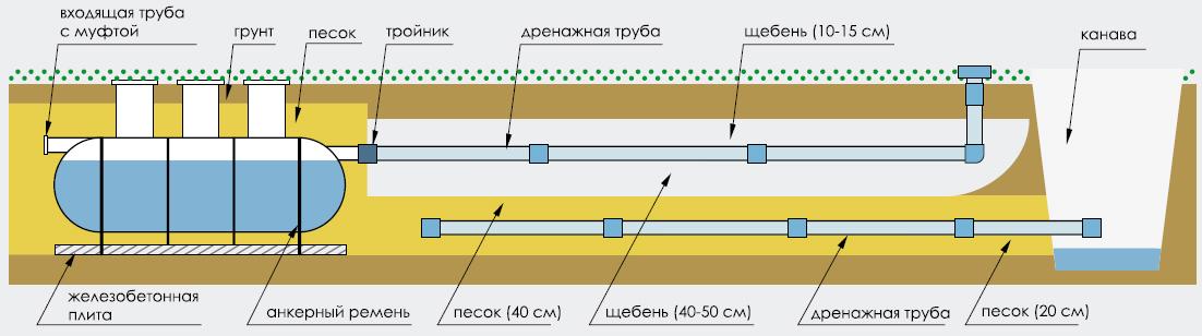 Схема 1. Фильтрационная кассета. Один из самых рабочих вариантов на глинистых грунтах. Схема - кликабельна (откроется большой размер).