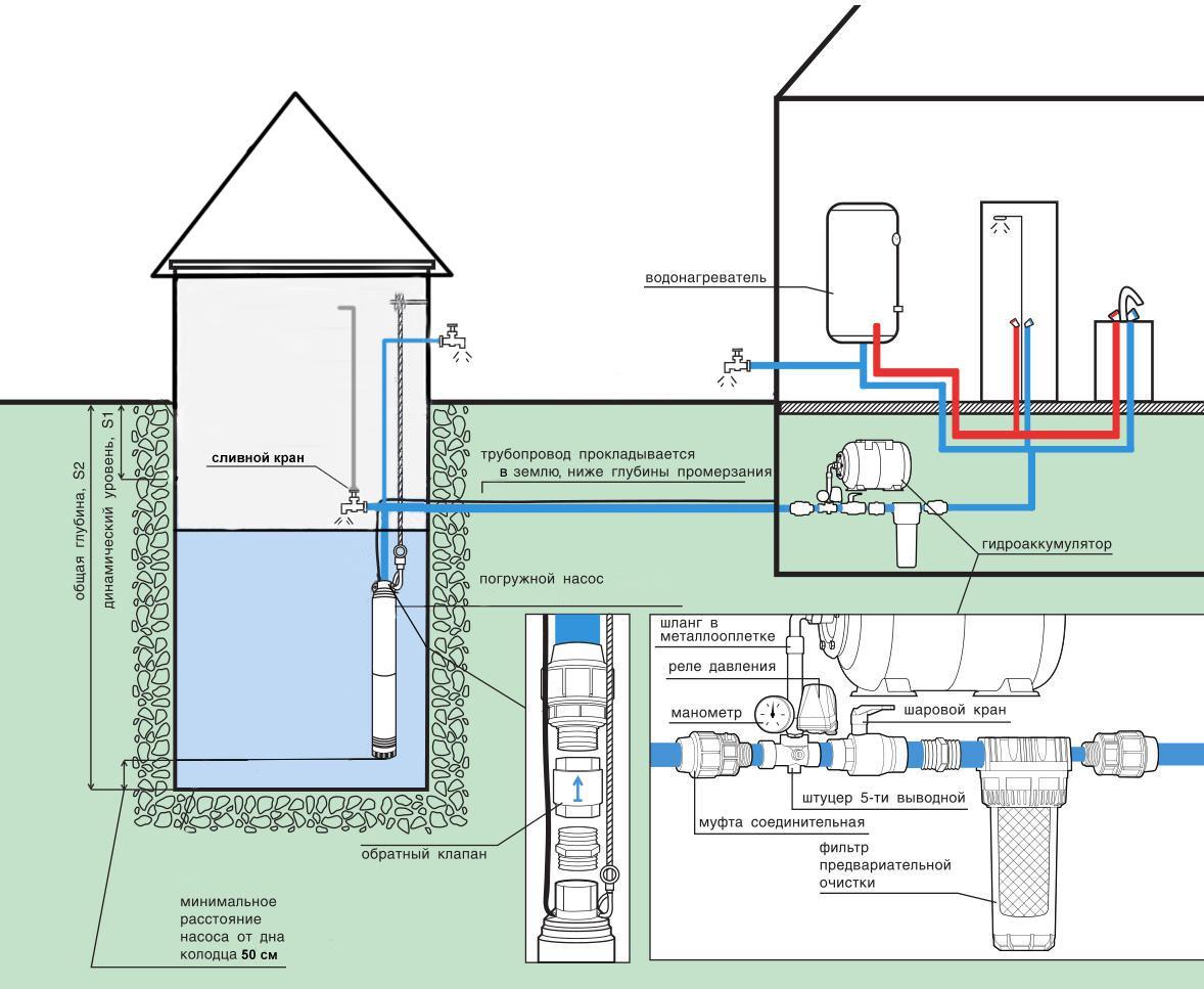 Схема 2. На этой схеме подробно расписано оборудование для водопровода от колодца.