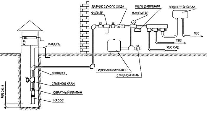 Схема 4. Ну, и последняя схема водопровода. Самая простая, но от этого не менее рабочая.