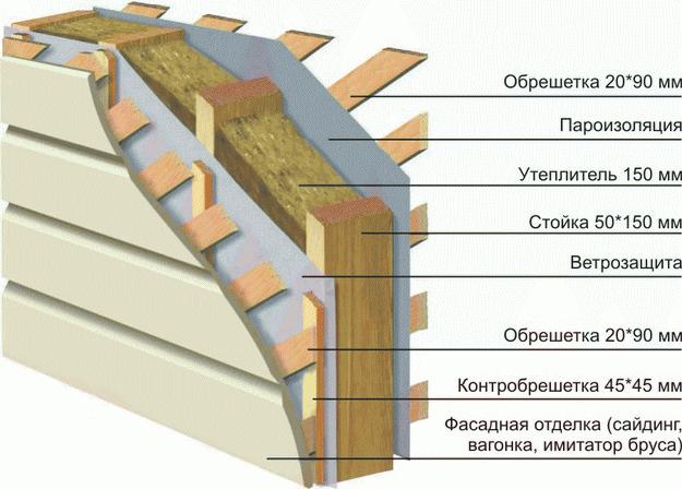 Ветрозащита для стен каркасного дома 3