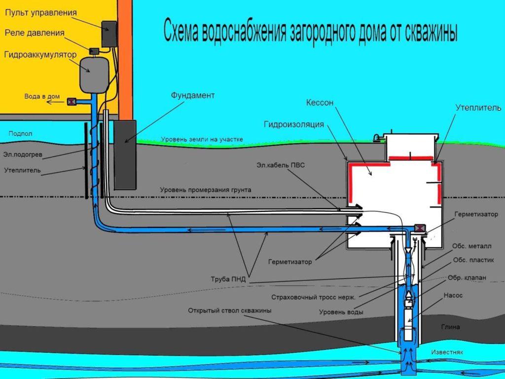 Водопровод в частном доме своими руками от скважины 2