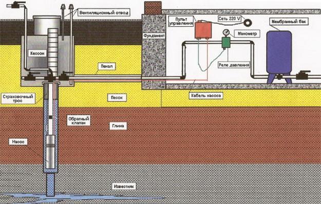 Водопровод в частном доме своими руками от скважины 3