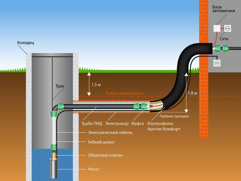 Схема 1. Водоснабжение дома от колодца. Кликайте по схеме - откроется в большом размере.