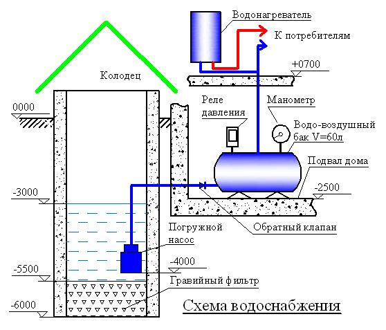 Простой водопровод на даче своими руками схема